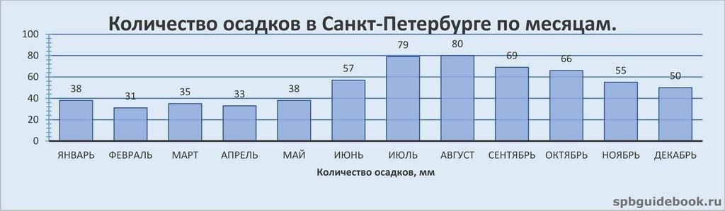 kolichestvo-osadkov-v-sankt-peterburge-po-mesyacam.jpg.8de6d69cbbd3bd5cd21444737573995d.jpg